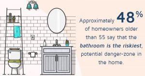 48 percent of homeowners older than 55 say the bathroom is the riskiest, potential danger zone in their home