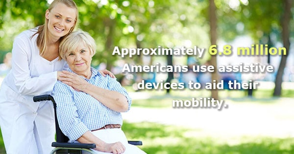 6.8 million Americans use assistive devices to aid their mobility