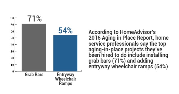 home service professionals say the top aging-in-place projects they've been hired to do include installing grab bars and entryway wheelchair ramps