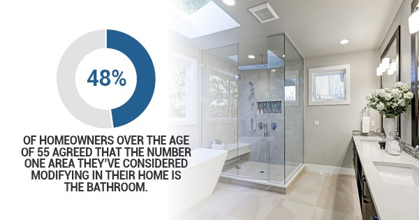 48 percent of homeowners over the age of 55 agreed that the number one area they've considered modifying in their home is the bathroom