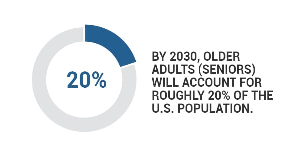 by 2030, older adults will account for roughly 20 percent of the U.S. population