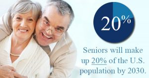 20 percent of seniors will make up 20 percent of the U.S. population by 2030