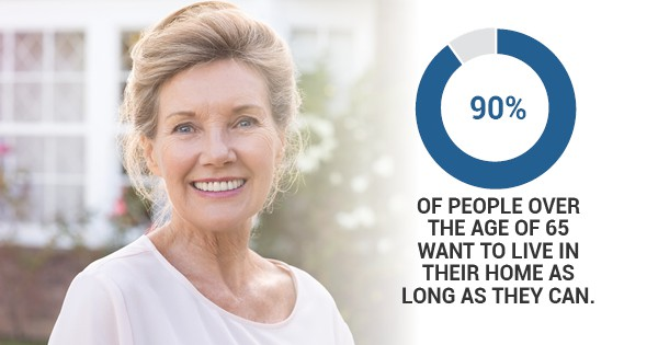 90 percent of people over the age of 65 want to live in their home as long as they can