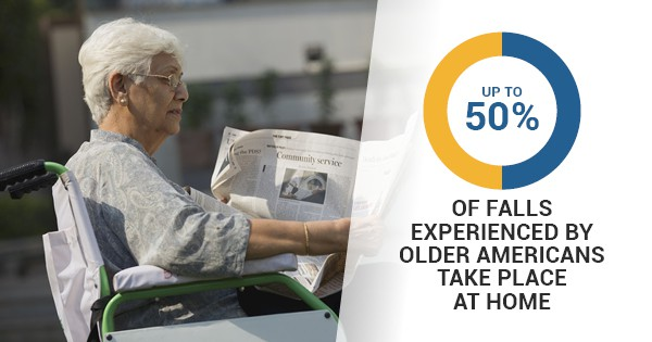 up to 50 percent of falls experienced by older Americans take place at home
